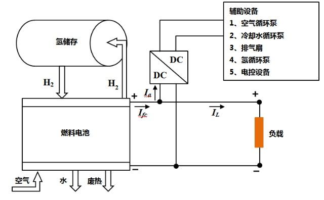 辅助设备主要包括空气循环泵,冷却水循环泵,排气扇,燃料供应泵和电控