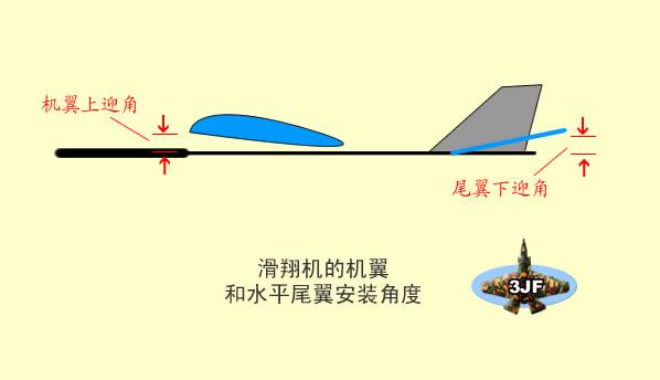 我们可以把安装角度对飞机的影响分为两种:一种是