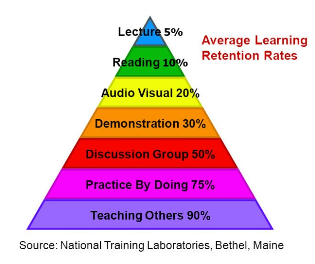 John wooden pyramid of success