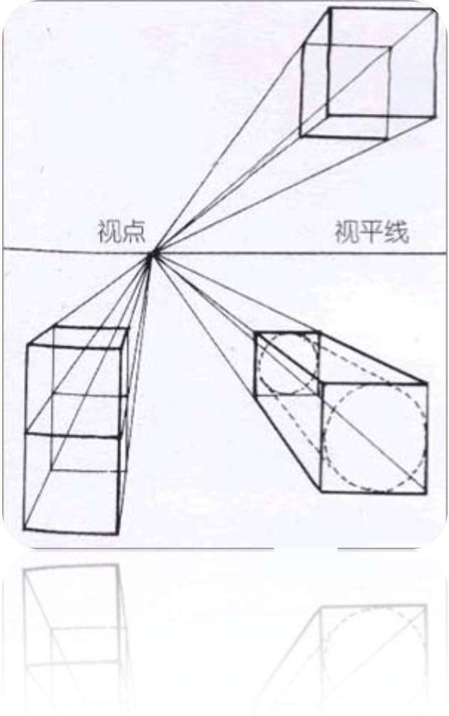 成角透视   几何透视法包括三个要素:视平线